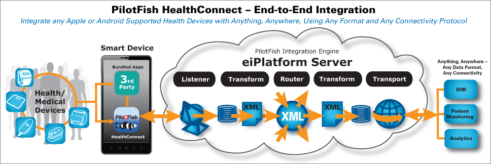 PilotFish HealthConnect Medical Device Integration with EHR
