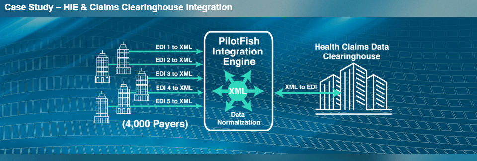 HIE Claims Clearinghouse Integration Case Study Diagram